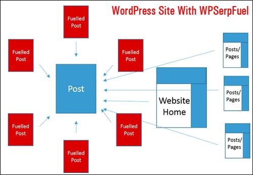 A WordPress site using WPSerpFuel