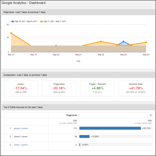 Access Google Analytics data inside WordPress